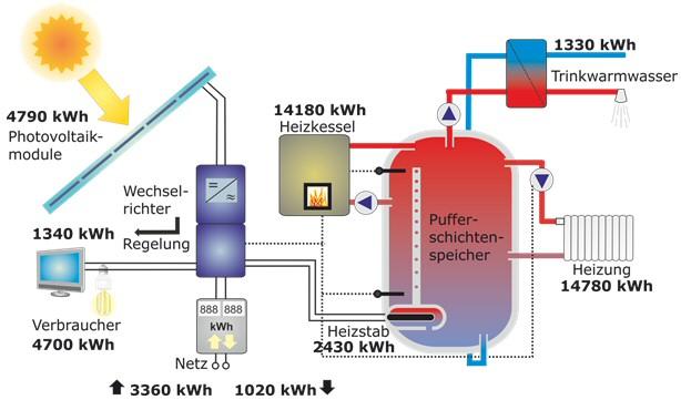 Schön Wasser Zentralheizung Fotos - Die Besten Elektrischen ...